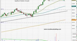 Bullish trade setup in Chipotle Mexican Grill ($CMG)- Swing trading stock chart analysis