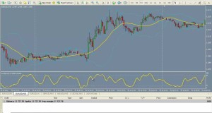Currency Swing Trading Hvac system – A Simple Route to Forex Profits