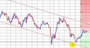 Forex Scalping using Support Resistance, Candlestick Patterns, Channels