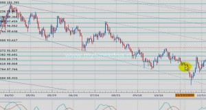 Forex Technical Analysis using Support Resistance, Candlestick Patterns, Stochastics