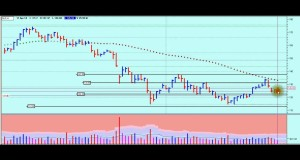 How to Swing Trade Gold Long