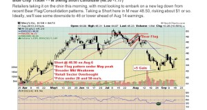Index Fund Trading Using Technical Analysis and Swing Trading Strategies