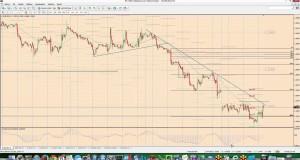Inicio de posibles largos en Swing Trading en varios pares