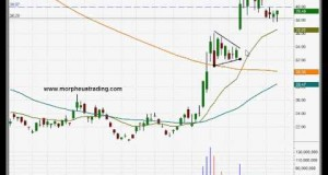 Potential long entry into CBOE Volatility Index ETF ($VXX)-Swing trading stock chart analysis