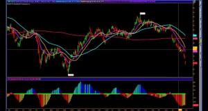 S&P500 Fibonacci Analysis | Swing Trading Options| SPX SPY USO PFE UUP AMZN