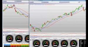 SPDR S&P 500 ETF (SPY) Technical Analysis ETF Trading Strategies SPY SDS SSO