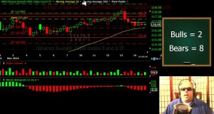 Stock Market Technical Analysis on IWM and the 2 Hour Chart
