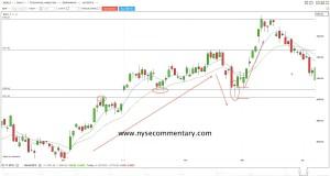 Stock Trading – Swing Trading Setup