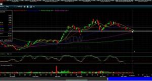 swing trade setup (LONG) in Manitowoc Co Inc. 15 Dec 09