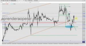 Swing Trading en la Libra vs Dolar, Euro vs Dolar y Dolar vs Yen: operando graficos 5 minutos (6/7)/