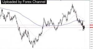 Swing Trading Forex Market Manipulation   Live Forex Trade EUR AUD full