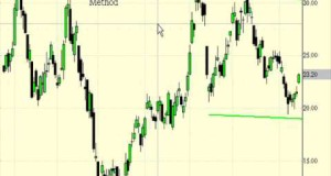 Swing Trading Method for Trading Options