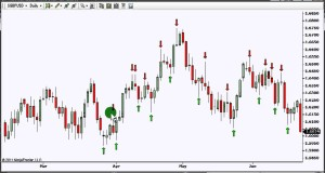 Swing Trading Pointer – The Basic Principle of Swing Trading