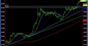Swing Trading Stocks Market Analysis for 08/31/09