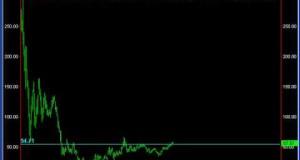 Swing Trading Stocks Market Analysis for 08/03/09