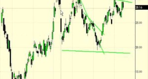 Swing Trading Strategies for Trading Stocks and Options for