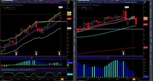 Trade of the Week | SPY Analysis and Two Swing Trade Setups